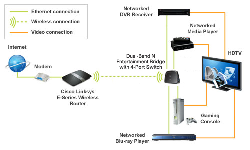 Linksys Home Network Diagram Examples - House Wiring Diagram Symbols •