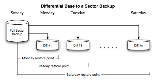 Differential backup chain