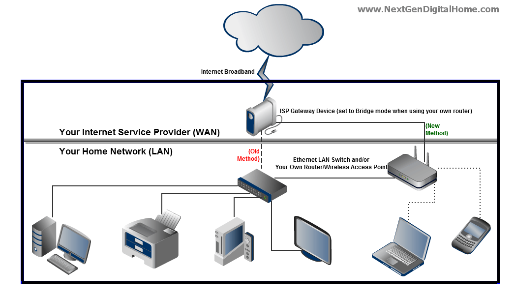 what is a scalable home network gateway nextgen digital