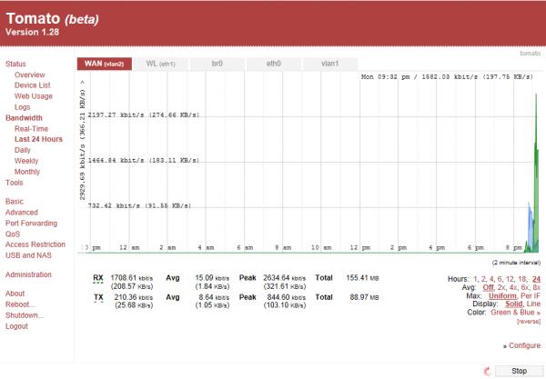 Bandwidth – Last 24 Hours