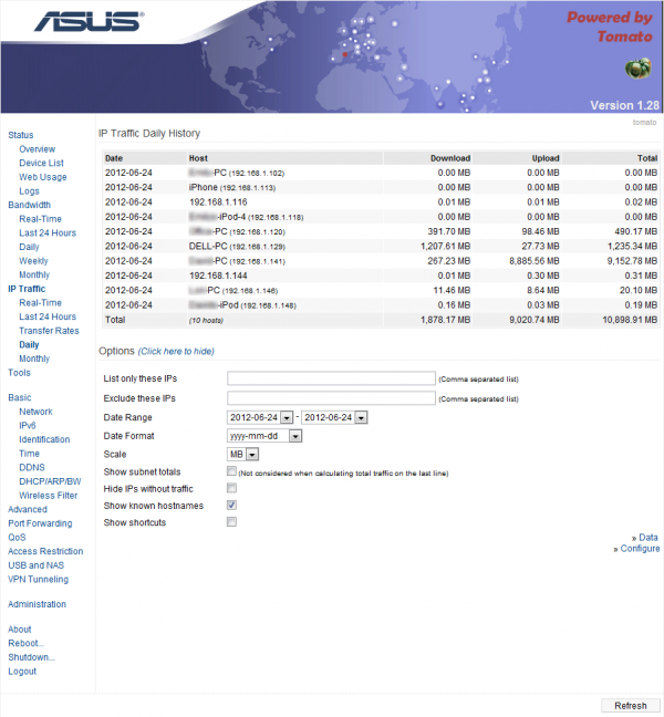 IP Traffic – Daily