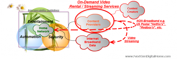 On-Demand Video Rental / Streaming Services